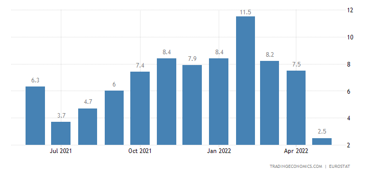 Finland Construction Output