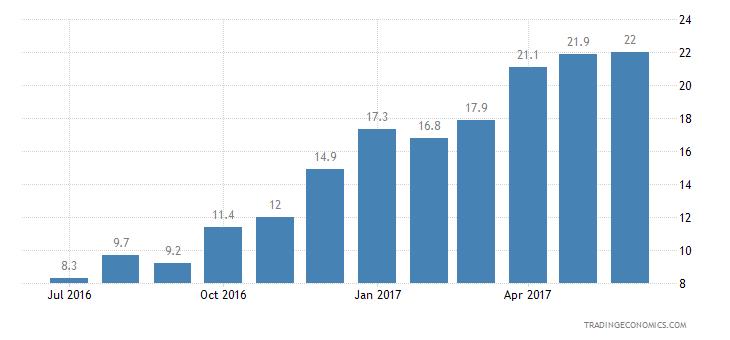 Finland Consumer Confidence Economic Expectations