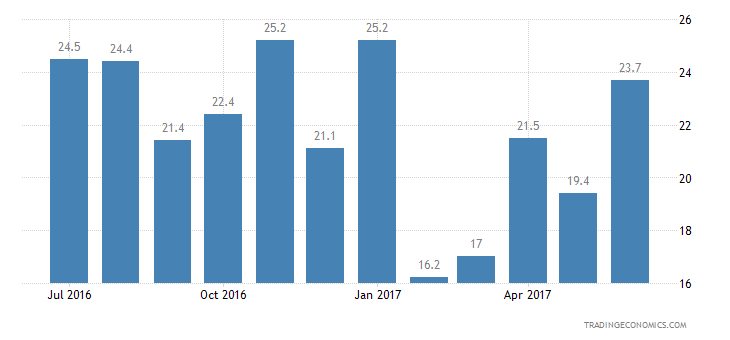 Finland Consumer Confidence Major Purchases Expectations