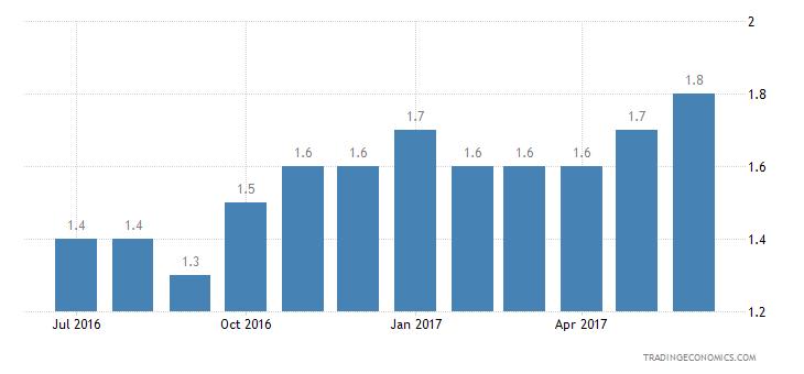 Finland Consumer Confidence Price Trends