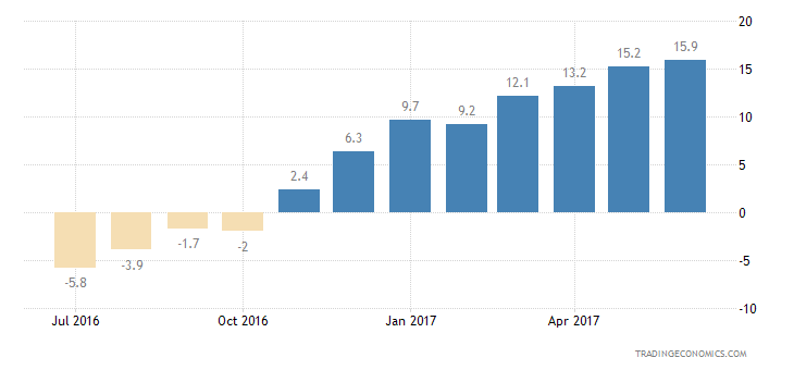 Finland Consumer Confidence Unemployment Expectations