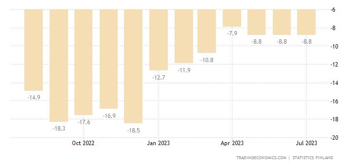 Finland Consumer Confidence