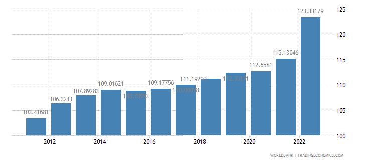 finland consumer price index 2005  100 wb data