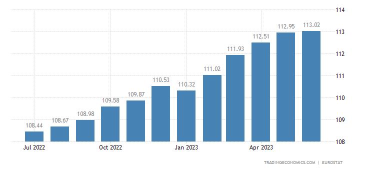 Finland Core Consumer Prices