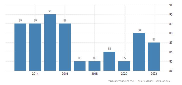 Finland Corruption Index