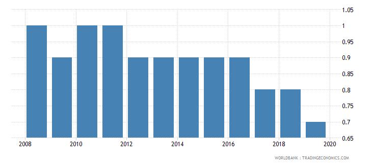 finland cost of business start up procedures percent of gni per capita wb data