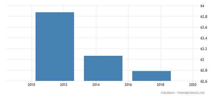 finland credit card percent age 15 wb data