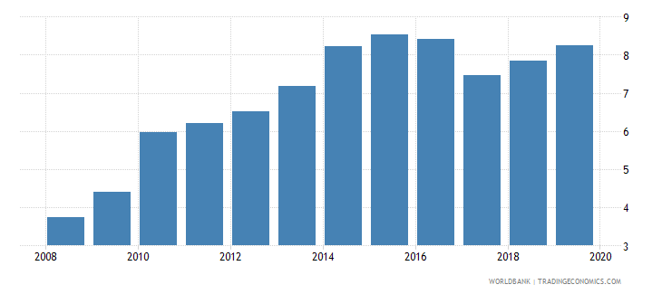 finland credit to government and state owned enterprises to gdp percent wb data