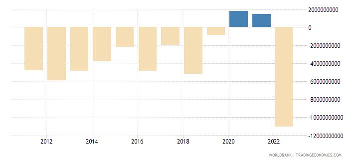 finland current account balance bop us dollar wb data