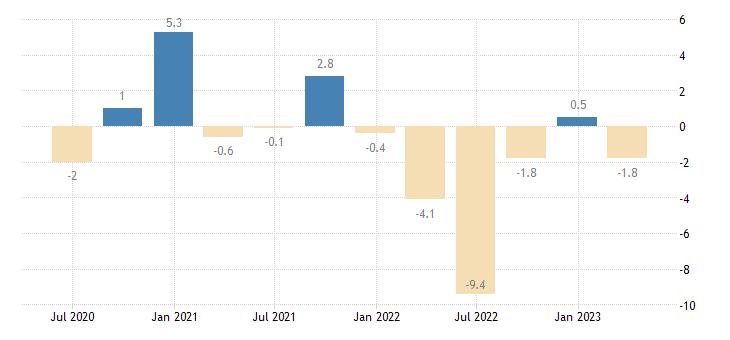 finland current account balance eurostat data