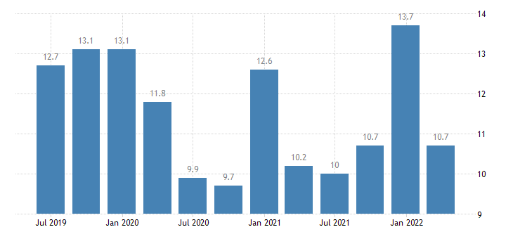 finland current account credit on services eurostat data