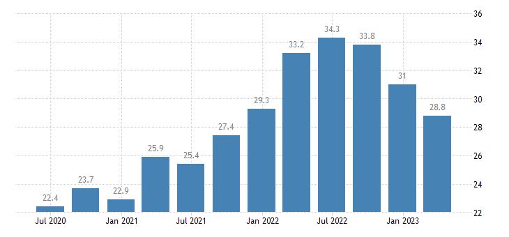 finland current account debit on goods eurostat data