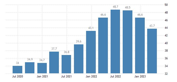 finland current account debit on goods services eurostat data