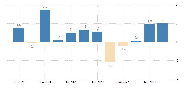 finland current account net balance on goods eurostat data