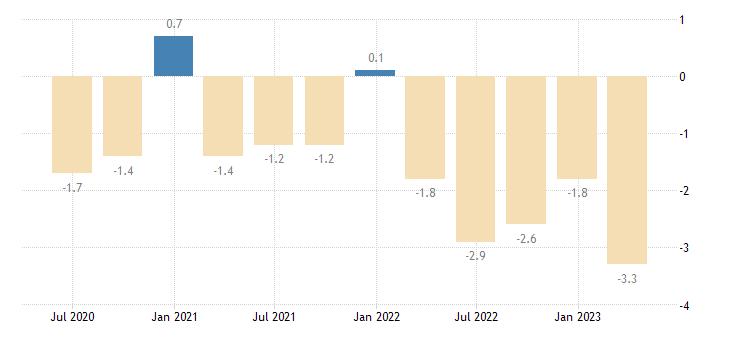 finland current account net balance on services eurostat data