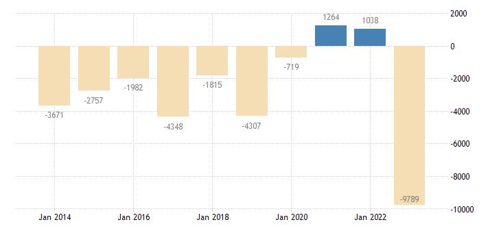 finland current account transactions on balance eurostat data