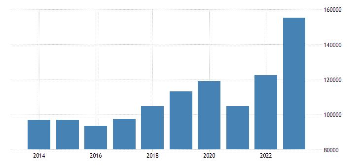 finland current account transactions on debit eurostat data