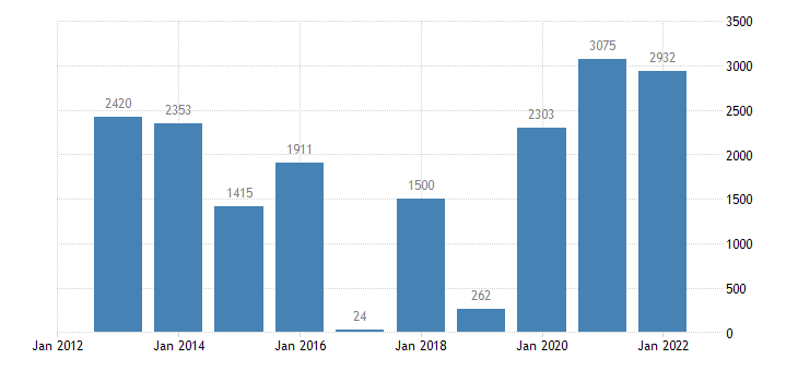 finland current account transactions on goods balance eurostat data