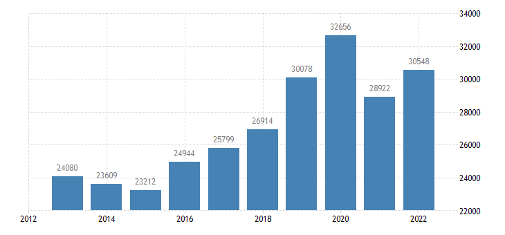 finland current account transactions on services debit eurostat data