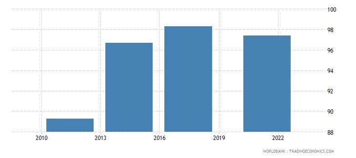 finland debit card percent age 15 wb data