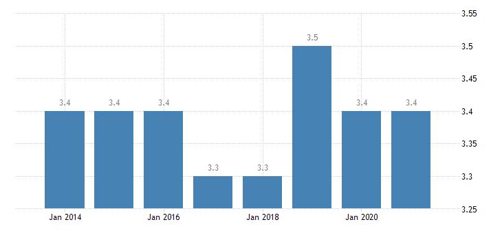 finland depth of material deprivation eurostat data
