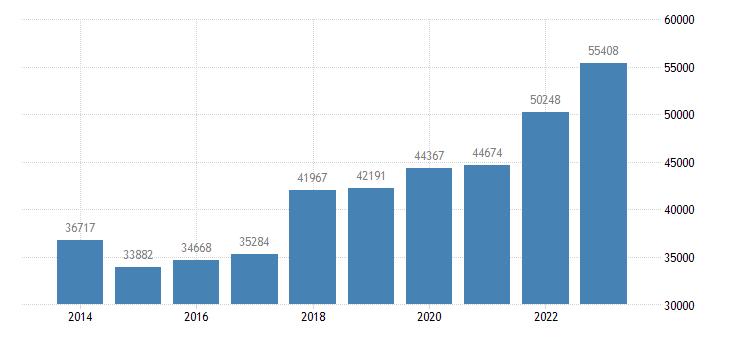 finland direct investment assets financial account debt instruments eurostat data