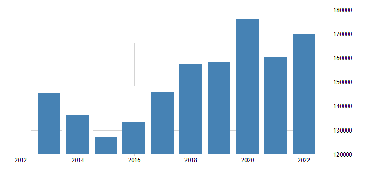 finland direct investment assets financial account eurostat data