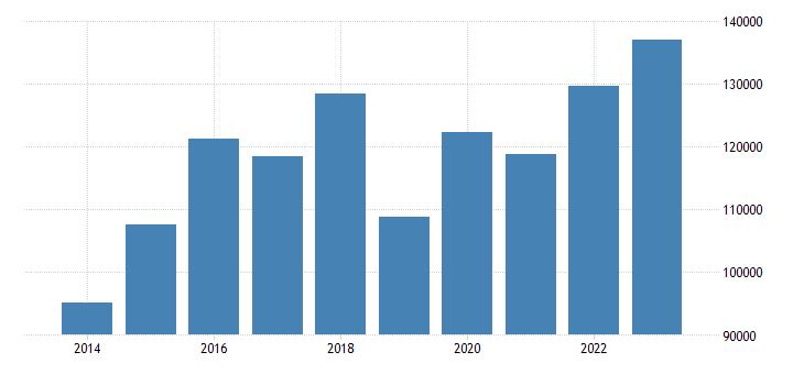 finland direct investment liabilities financial account eurostat data