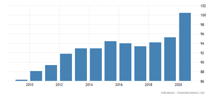 finland domestic credit to private sector percent of gdp gfd wb data