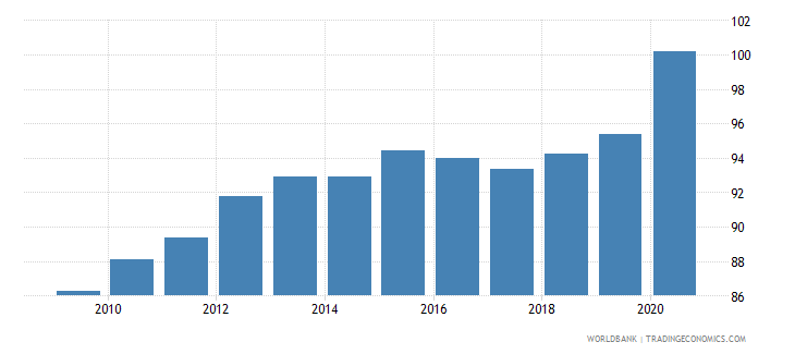 finland domestic credit to private sector percent of gdp wb data