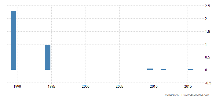 finland drop out rate from grade 2 of lower secondary general education female percent wb data