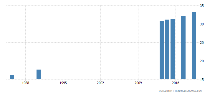 finland educational attainment at least completed post secondary population 25 male percent cumulative wb data