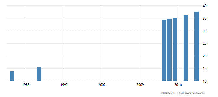 finland educational attainment at least completed post secondary population 25 total percent cumulative wb data