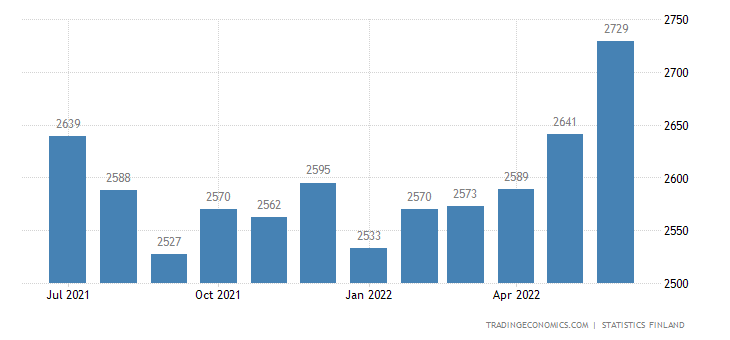 Finland Employed Persons