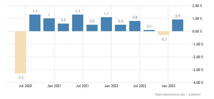 Finland Employment Change