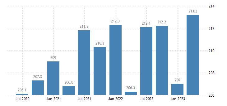 finland employment construction eurostat data