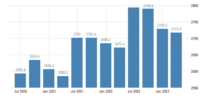 finland employment domestic concept total employment domestic concept eurostat data