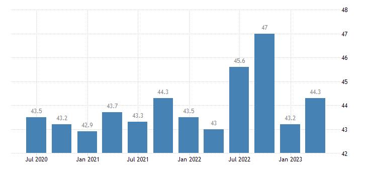 finland employment financial insurance activities eurostat data