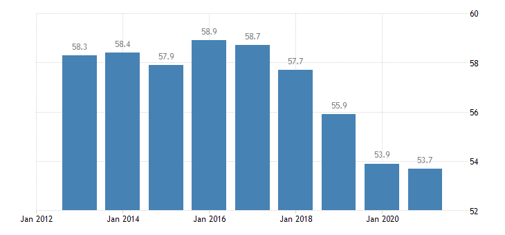 finland employment in current job 60 months or over eurostat data