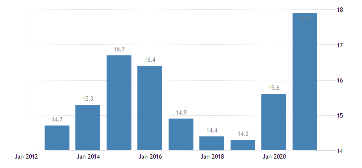 finland employment in current job from 24 to 59 months eurostat data