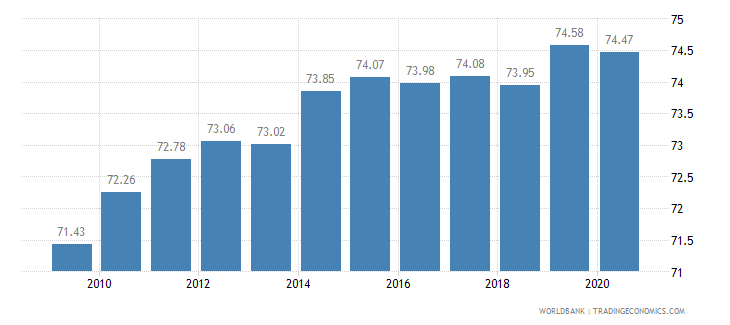 finland employment in services percent of total employment wb data