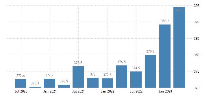 finland employment industry except construction eurostat data