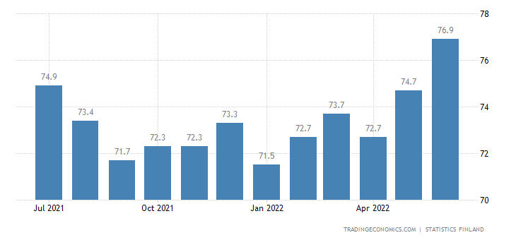 Finland Employment Rate