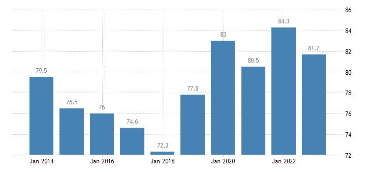finland employment rates of recent graduates females eurostat data