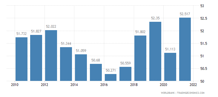 finland employment to population ratio 15 plus  female percent wb data