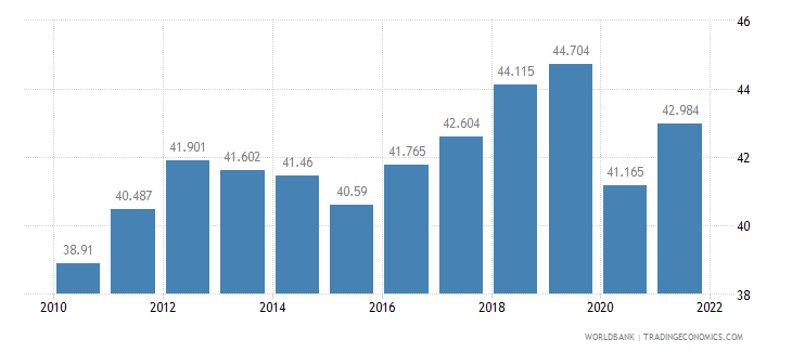 finland employment to population ratio ages 15 24 total percent wb data