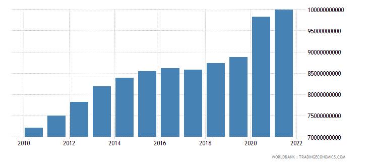 finland expense current lcu wb data