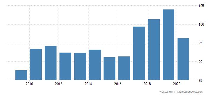 finland export volume index 2000  100 wb data