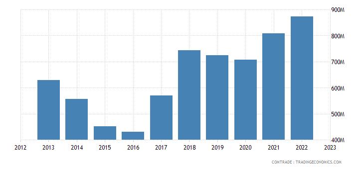 finland exports australia