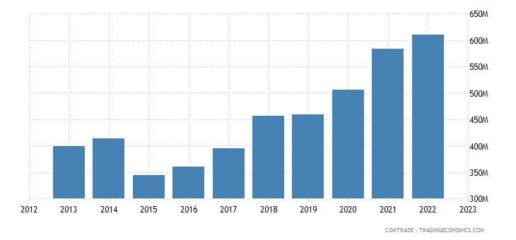 finland exports austria
